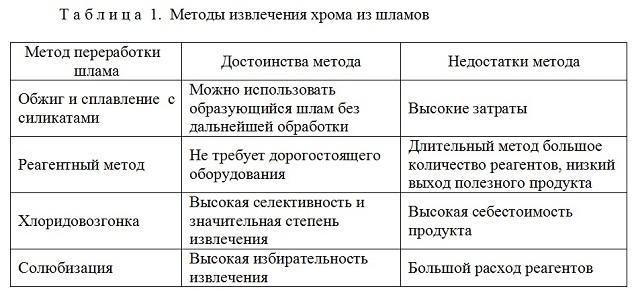 Таблица 1. Методы извлечения хрома из шламов