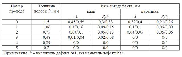 Таблица 1 - Размеры полосы и дефектов