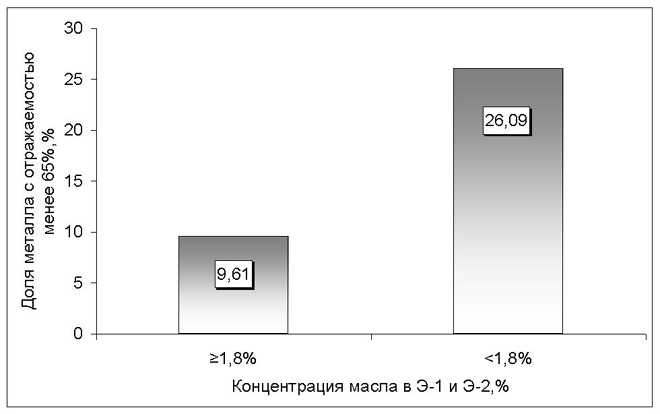 Отражаемость поверхности металлопроката