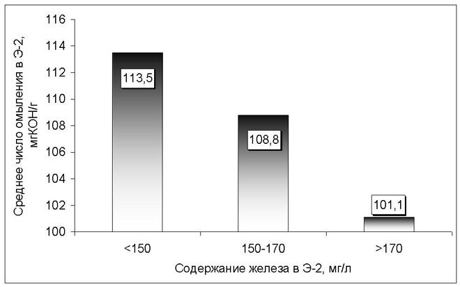 Влияние числа омыления