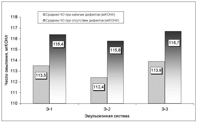 Число омыления и дефекты металлопроката