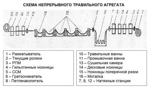 Схема НТА