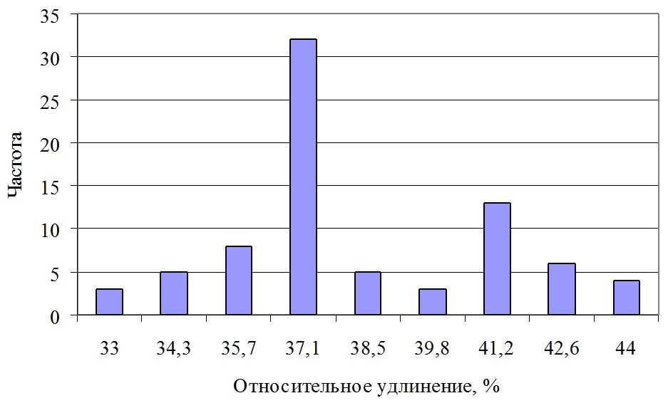 Рисунок 1 - Гистограмма распределения относительного удлинения