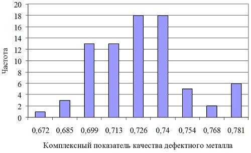 Рисунок 3 - Гистограмма распределения параметров K-