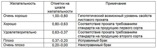 Таблица 11 - Шкала желательности