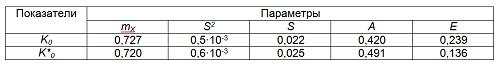 Таблица 12 - Параметры распределения K