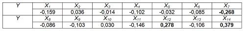 Таблица 3 - Коэффициенты парной корреляции