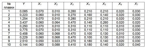 Таблица 4 - Фрагмент выборки