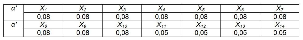 Таблица 5 - Коэффициенты весомости (важности)