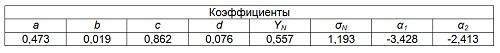 Таблица 6 - Промежуточные коэффициенты