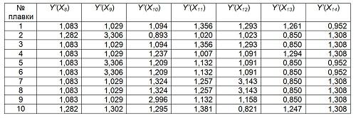 Продолжение таблицы 8 - Значения параметров нормированных показателей качества