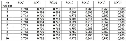 Продолжение таблицы 9 - Дифференциальные показатели качества