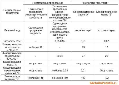 Физико-химические характеристики консервационных масел