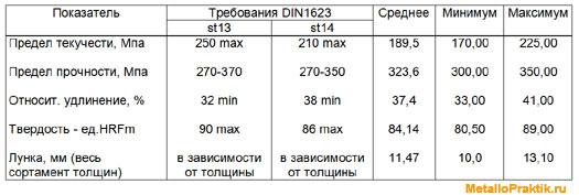 Таблица 1 - Уровень механических свойств