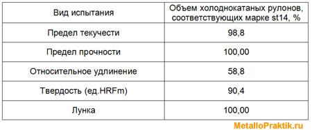 Таблица 2 - Соответствие марке st14