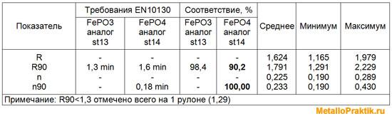 Таблица 3 - Коэффициенты штампуемости