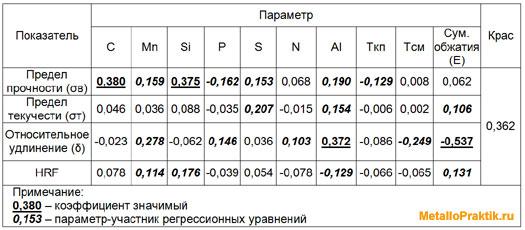 Таблица 4 - Коэффициенты корреляции