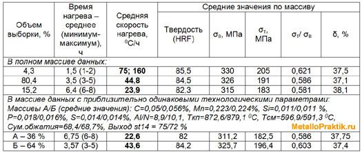 Таблица 5 - Изменение свойств металла при отжиге