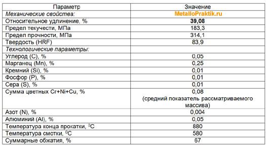 Таблица 6 - Технологические параметры