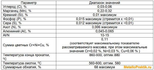 Таблица 7 - Рекомендуемые технологические параметры