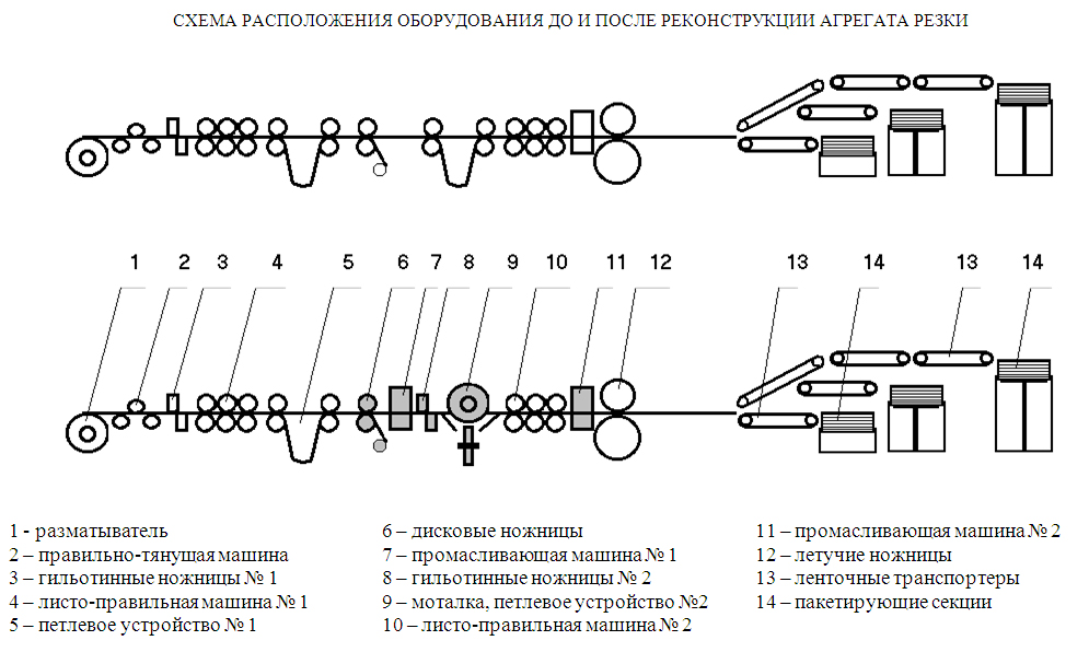 Схема комбинированного агрегата резки