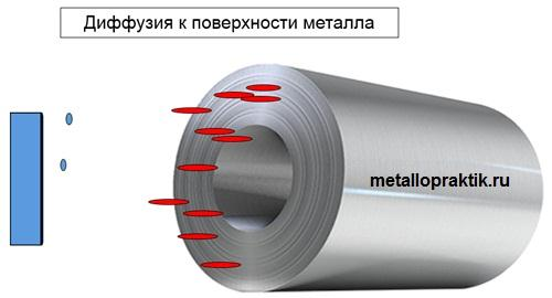 Диффузия к поверхности металла. Ингибитор коррозии.