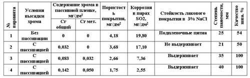 Влияние хрома на белую жесть (фото 1)